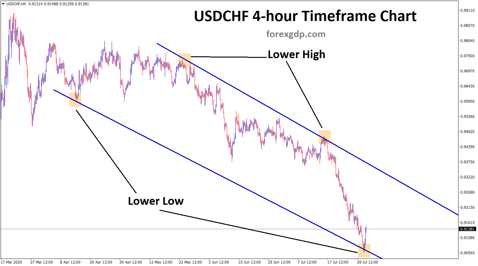 USDCHF lower high lower low in H4 TF chart