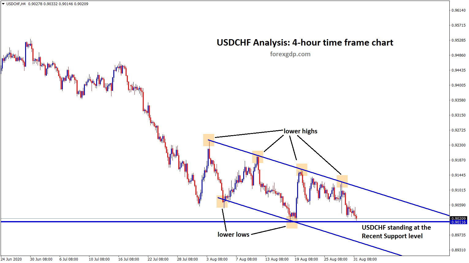 USDCHF standing at the recent support by moving in descending channel