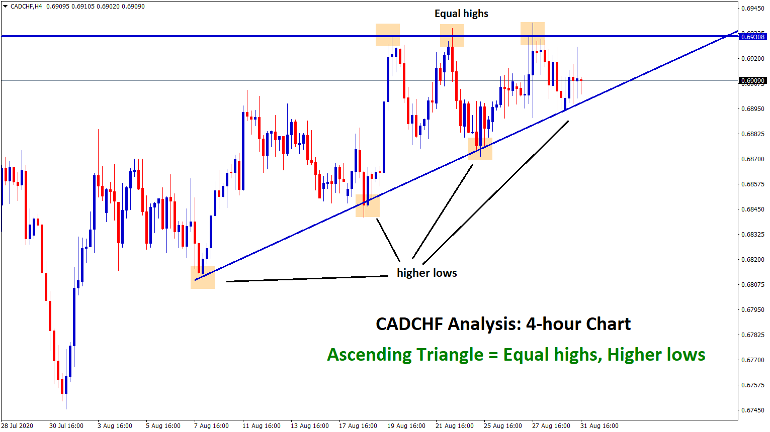 ascending triangle in cadchf 4hour