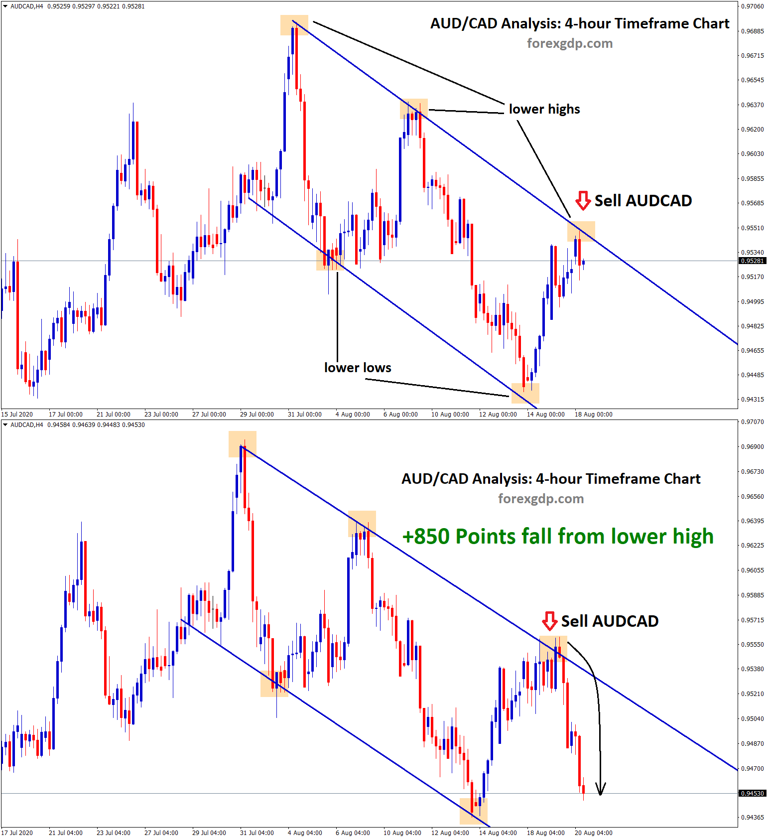 audcad fall from lower high reach 850 points
