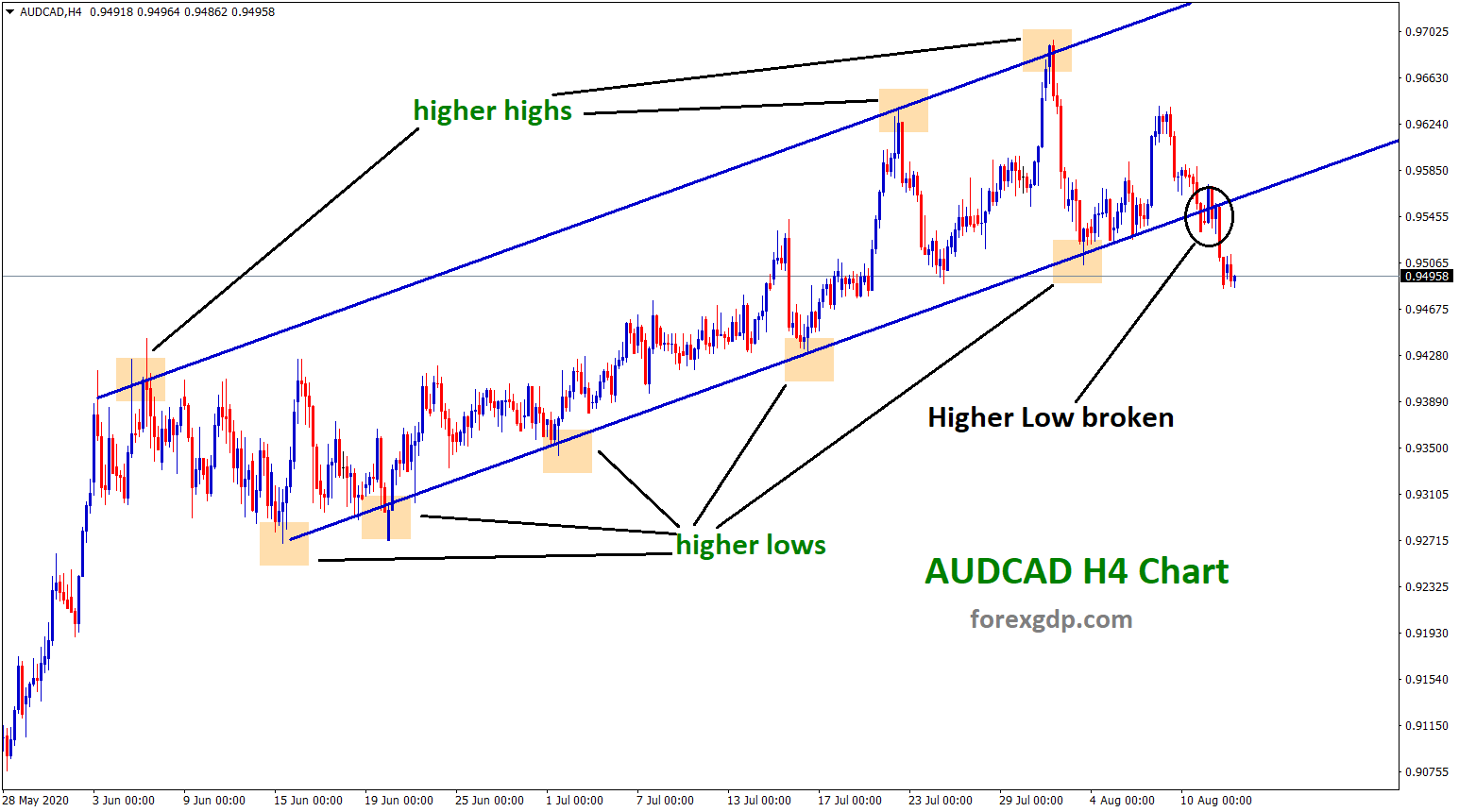 audcad uptrend line higher low broken