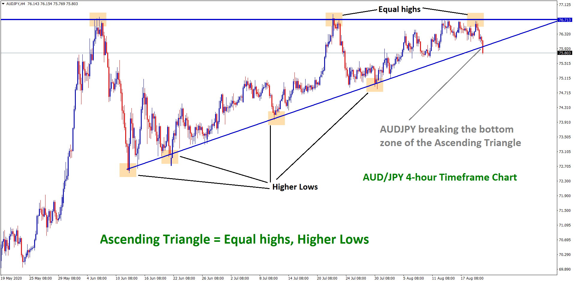 audjpy ascending triangle breakout at the bottom in h4 1
