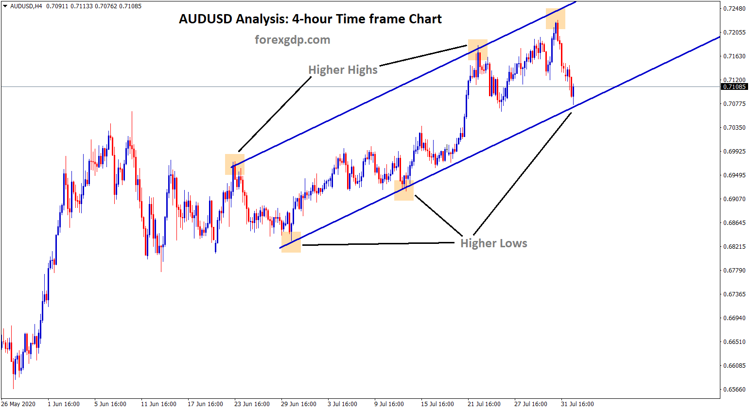 audusd reach higher low of uptrend line in 4h