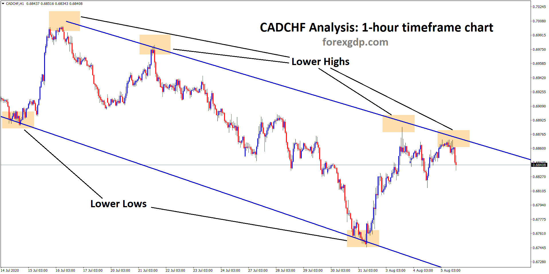 cadchf fall from lower high