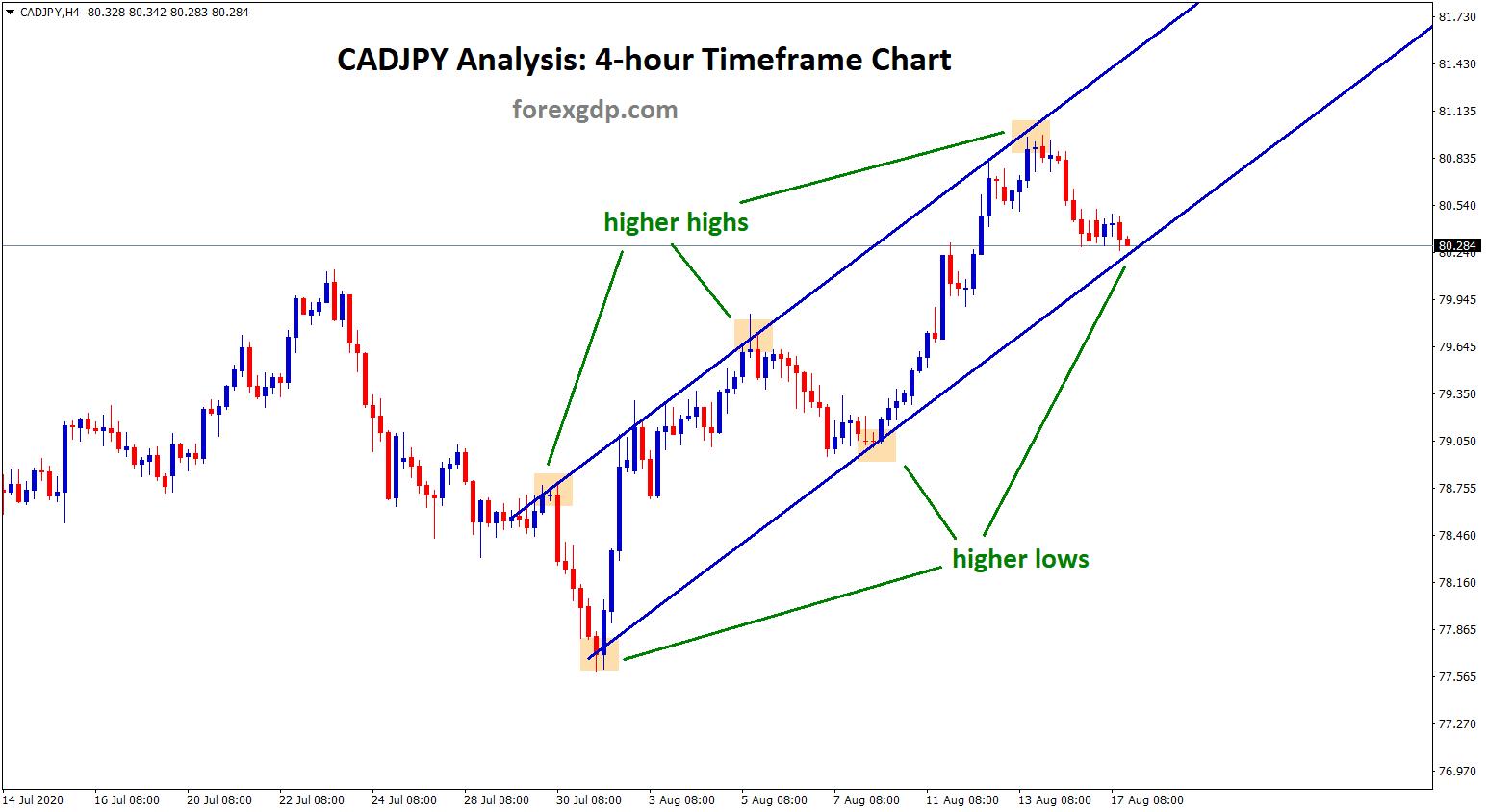 cadjpy higher low reach on 4h