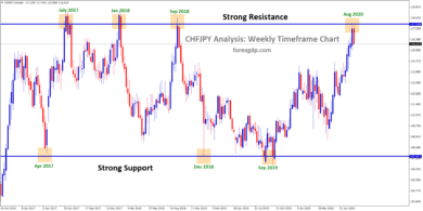 chfjpy try to reverse from strong resistance zone
