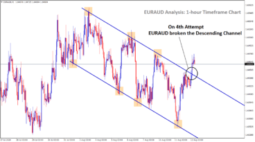 euraud broken the descending channel in 4th attempt