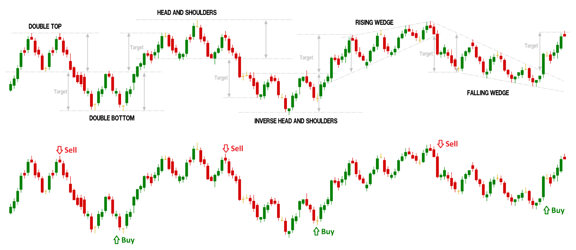 forex trading buy sell signal confirmation in patterns