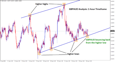 gbpaud bounce from higher low