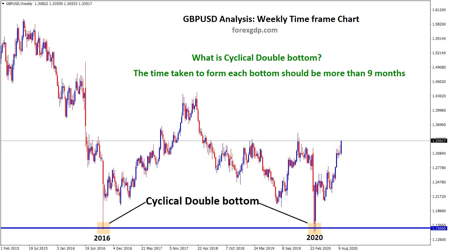 gbpusd cyclical Double bottom