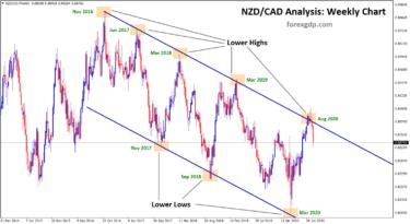 nzdcad weekly descending channel reversal
