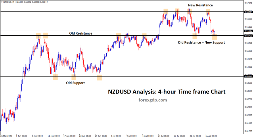 resistance act as new support level in NZDUSD