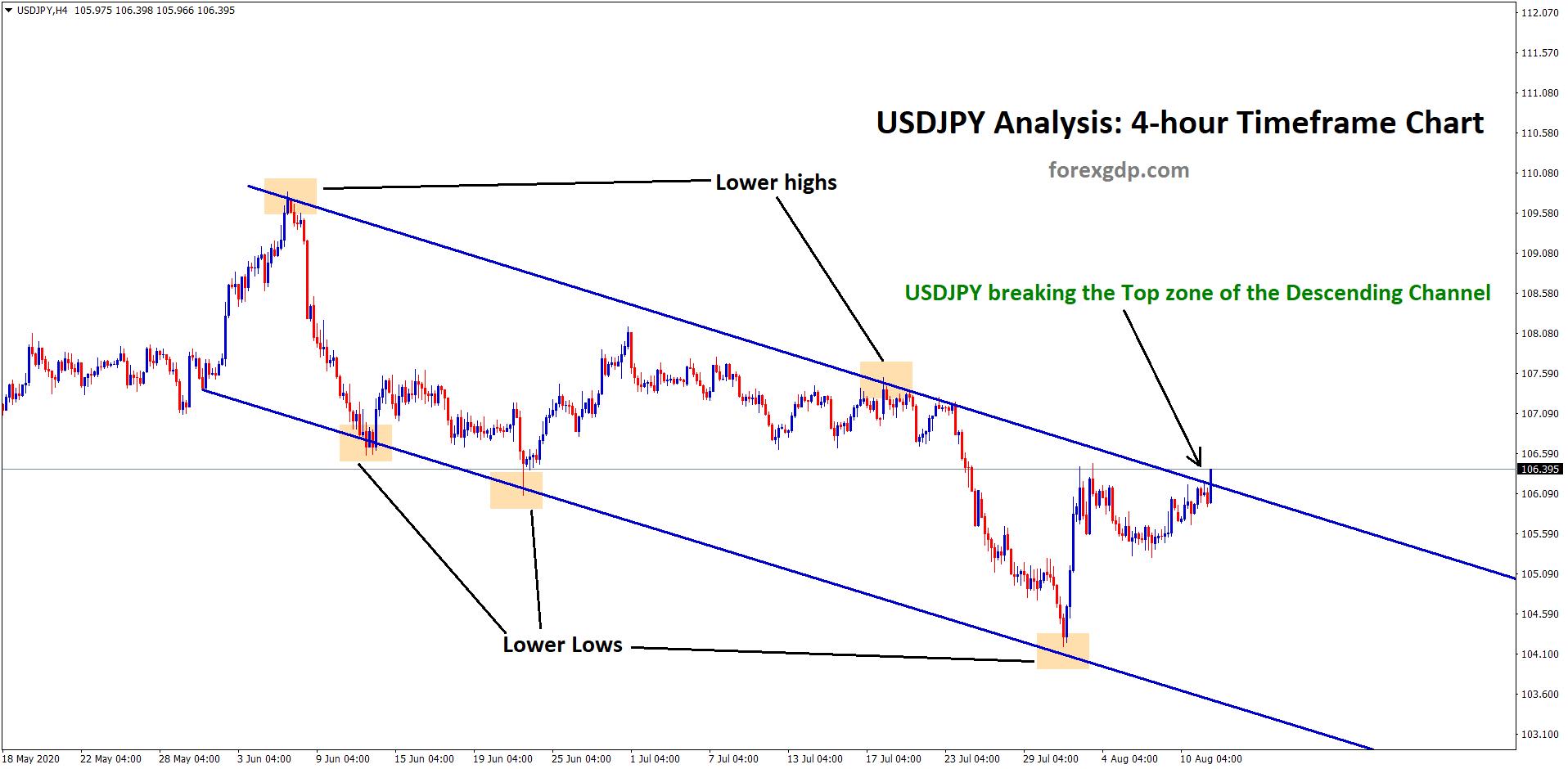 usdjpy breaking the top zone of the descending channel in h4