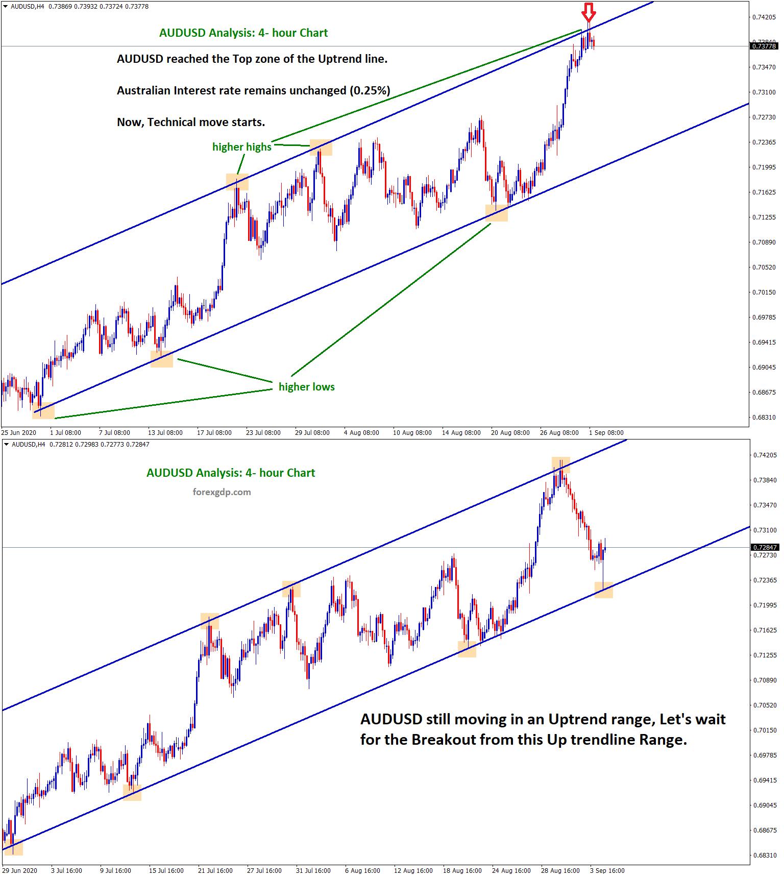 AUDUSD Still moving in an Uptrend range