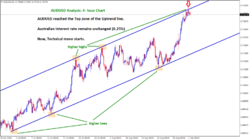 AUDUSD starts to fall from top interest rate remains unchanged