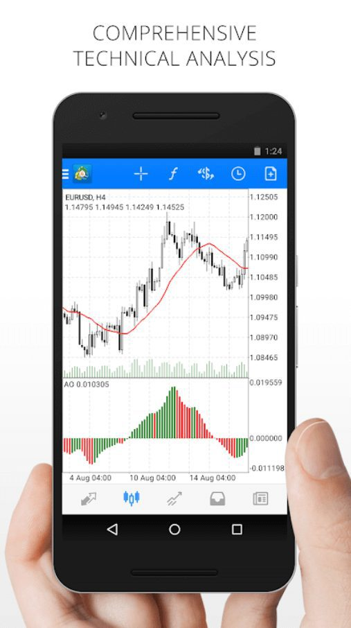 Analysis in metatrader mobile software