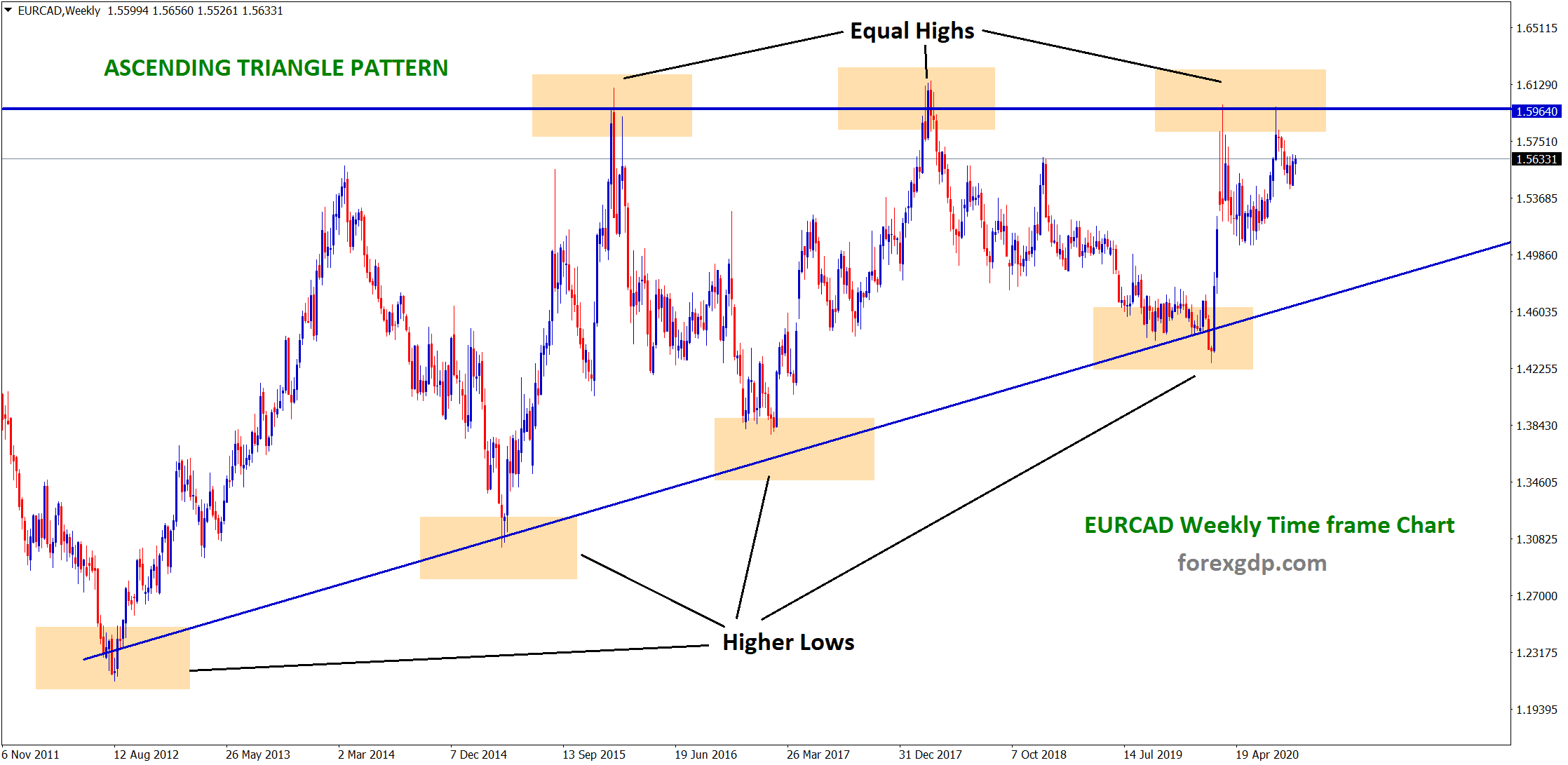 Ascending Triangle pattern in weekly time frame EURCAD chart