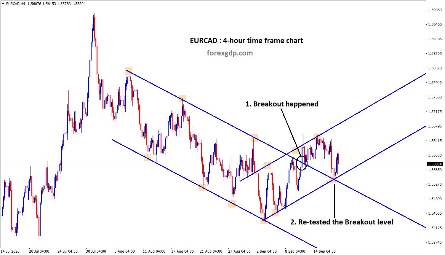 Breakout and retest happen in EURCAD h4