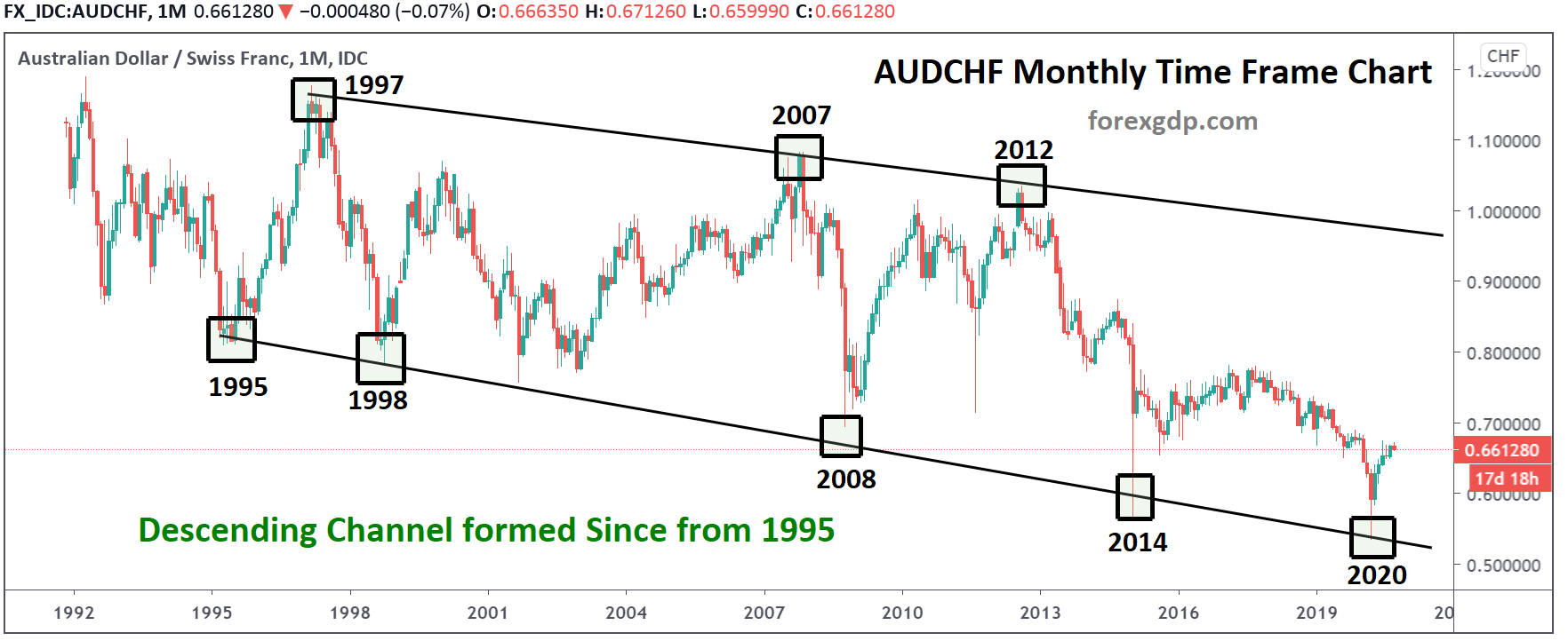 Descending channel in audchf chart