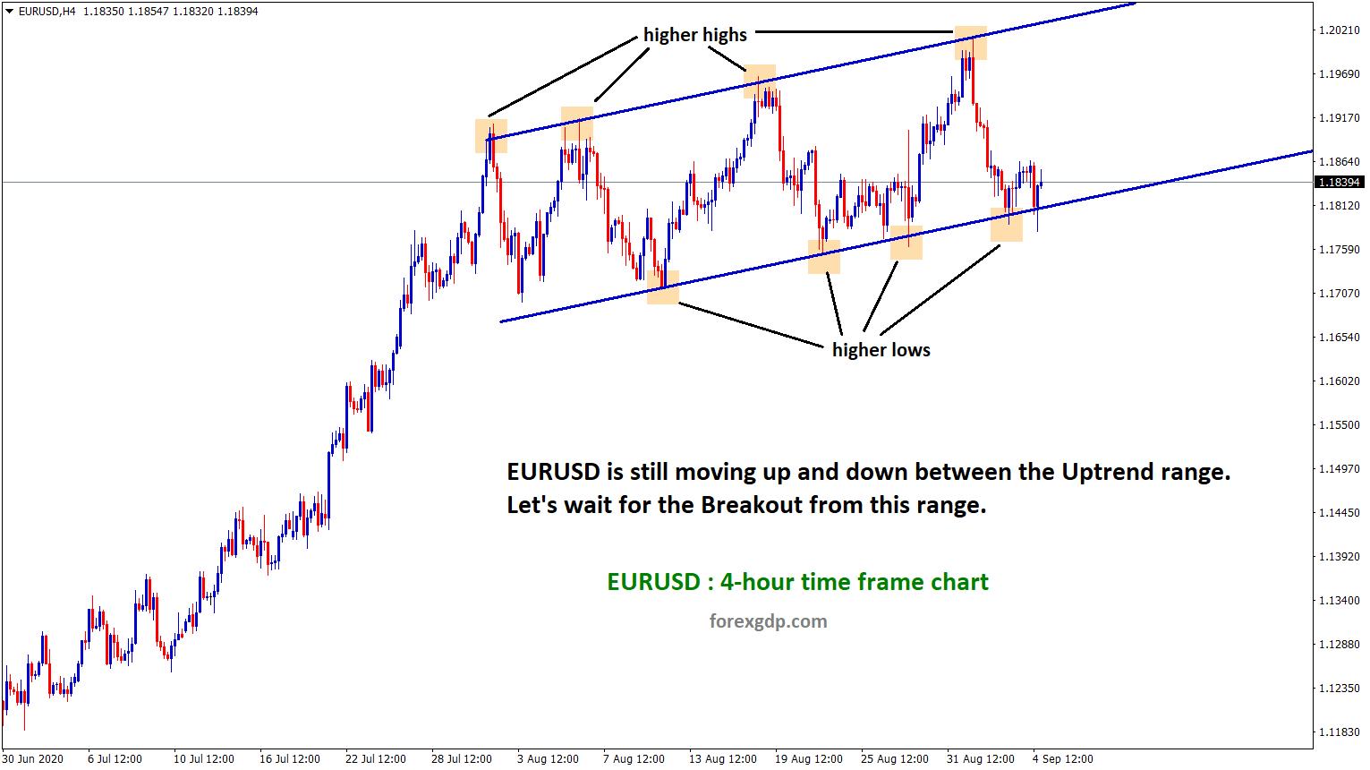 EURUSD uptrend range movement