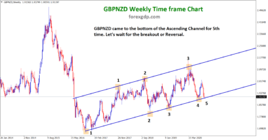 GBPNZD Ascending channel breakout in fifth attempt