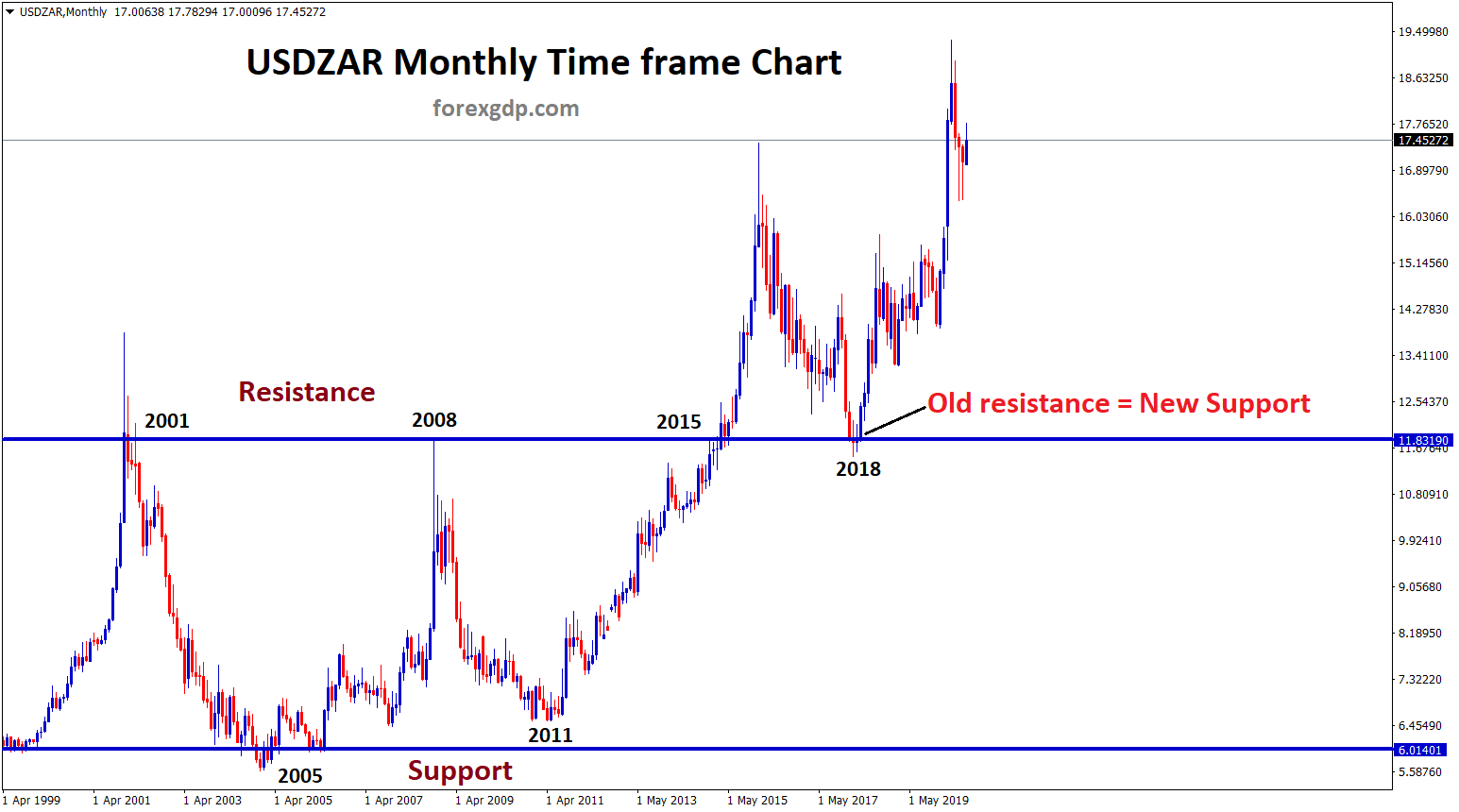 Support and Resistance analysis of USDZAR