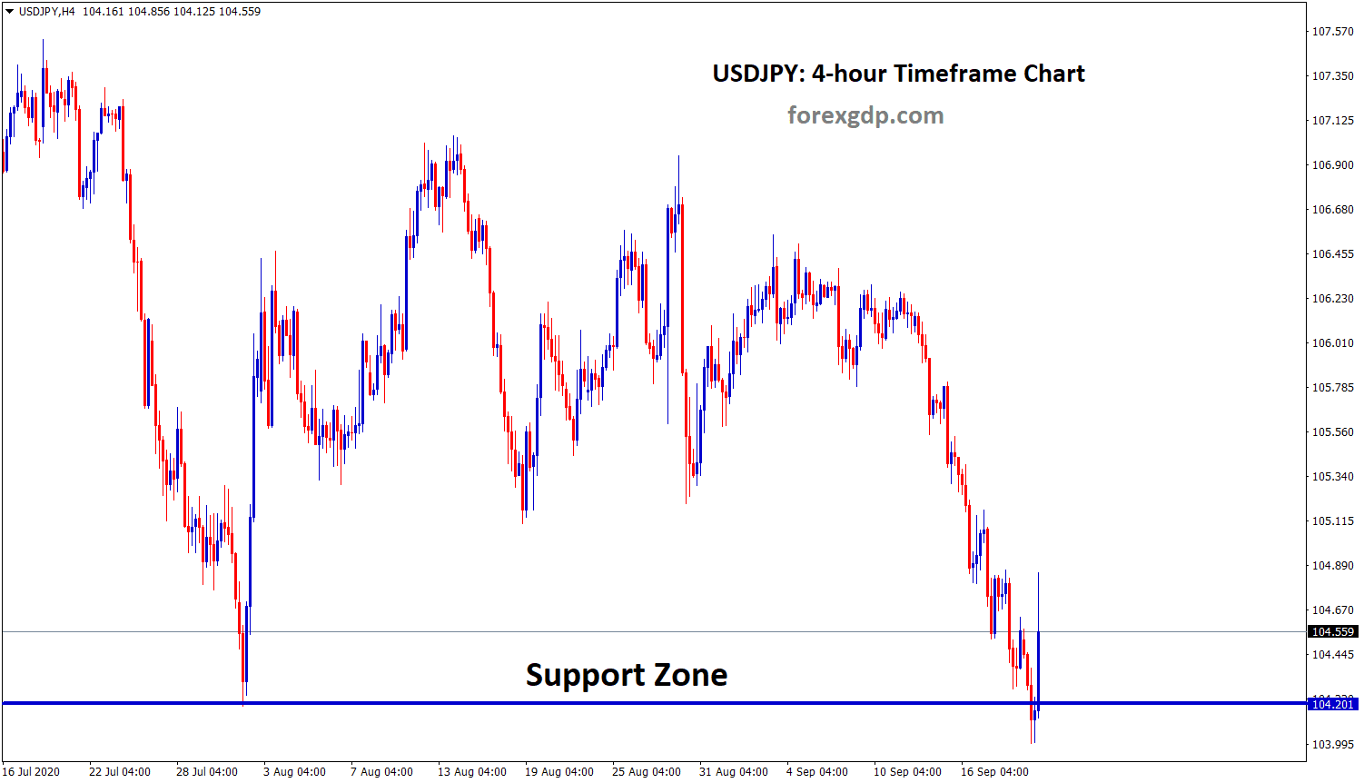 USDJPY bouncing back from the support zone