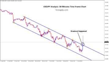USDJPY broken the descending channel top