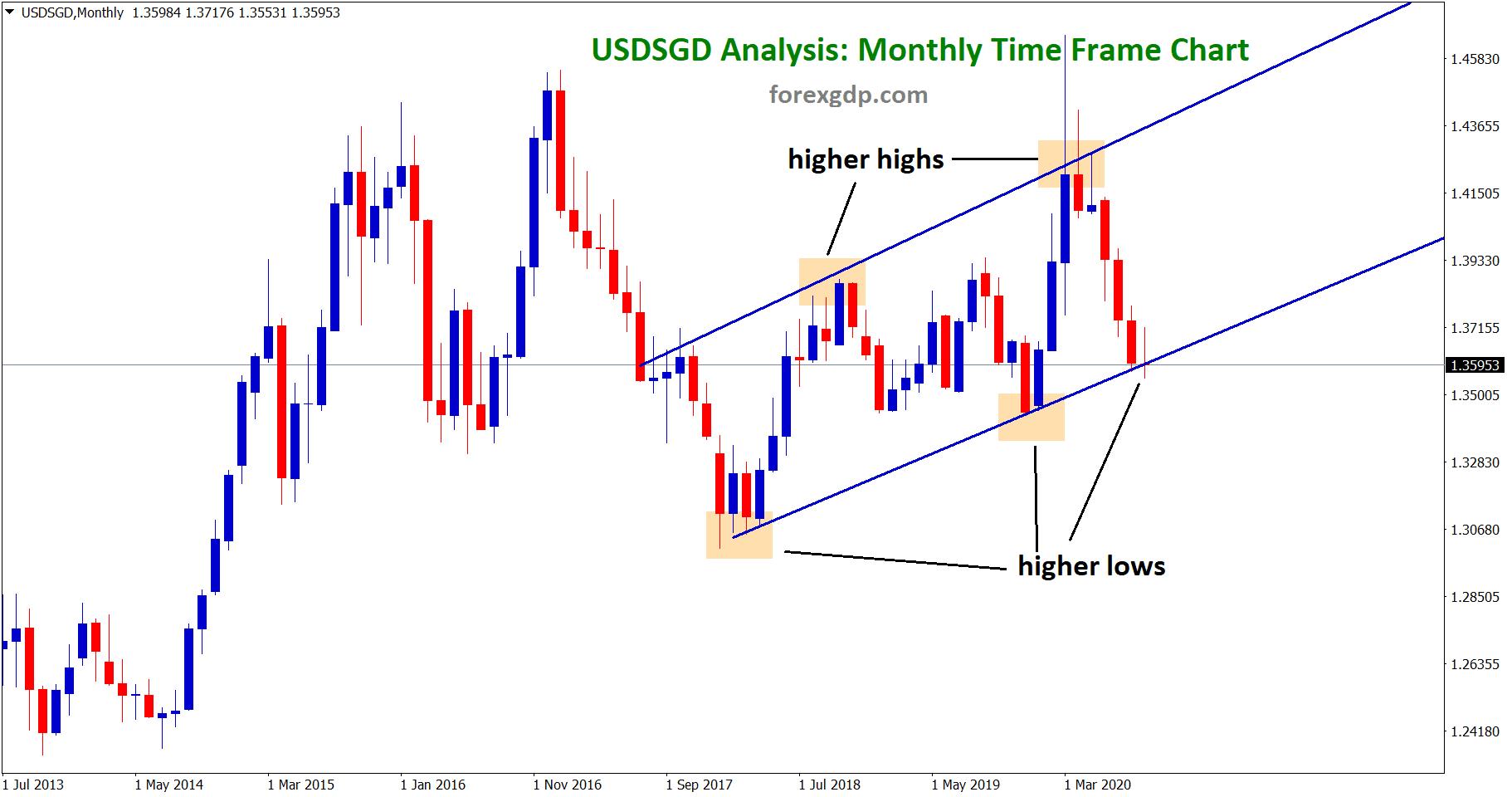 USDSGD trend analysis on monthly chart