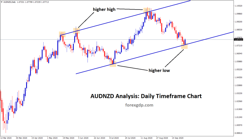 audnzd uptrend analysis in daily chart