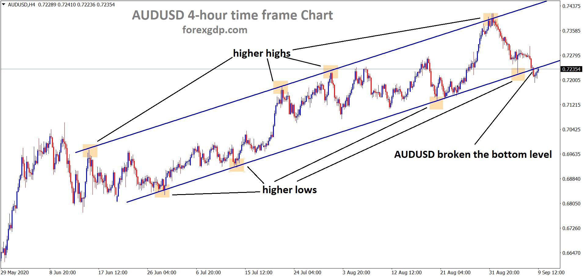 audusd broken the bottom level of Uptrend line