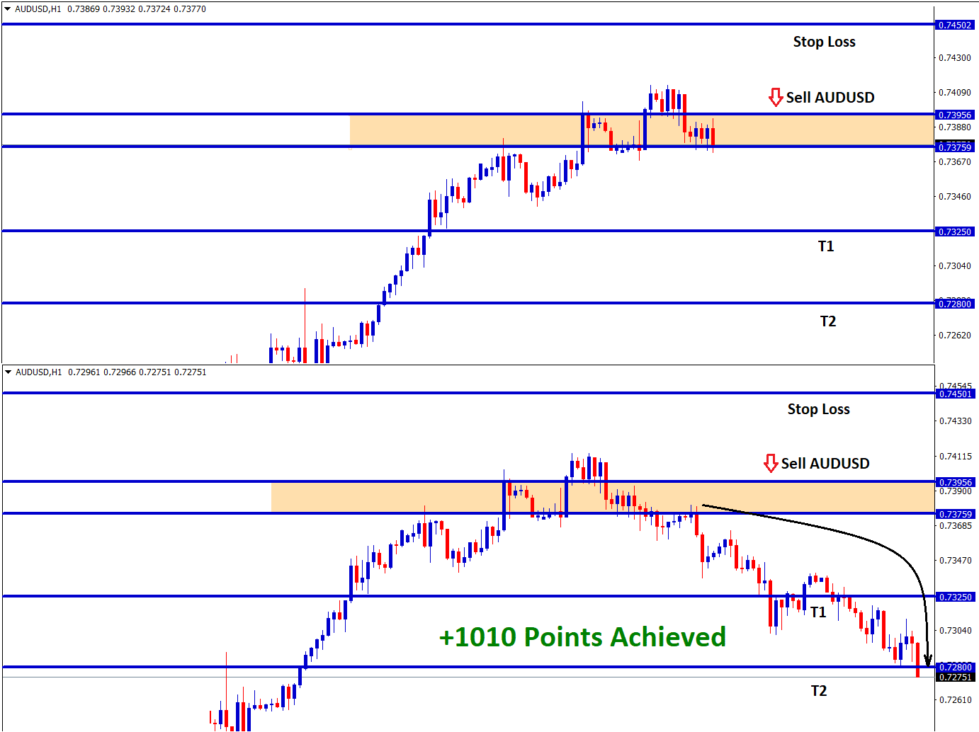 audusd reach 1010 points in sell signal