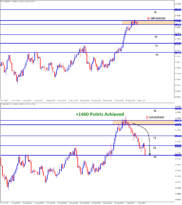 audusd reach 1460 points in sell trade signal