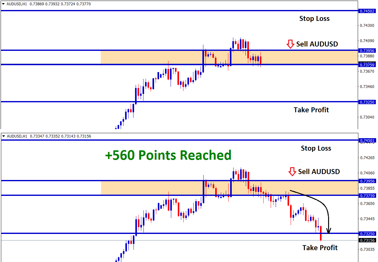 audusd target 1 reach during the reversal correction