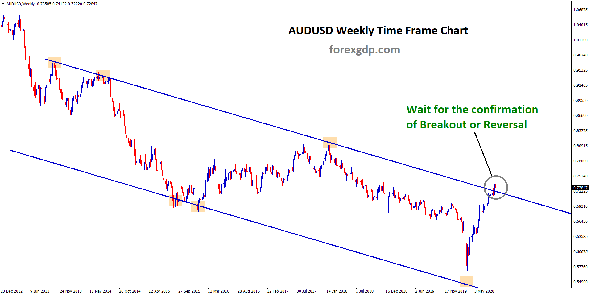 audusd weekly timeframe wait for breakout or reversal