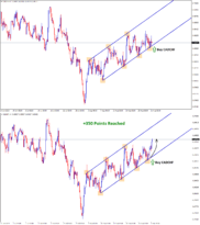 cadchf reached 350 points profit in Ascending channel