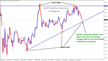 cadjpy reached the bottom zone of the ascending triangle
