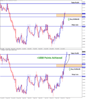euraud achieved 1000 points profit in buy signal