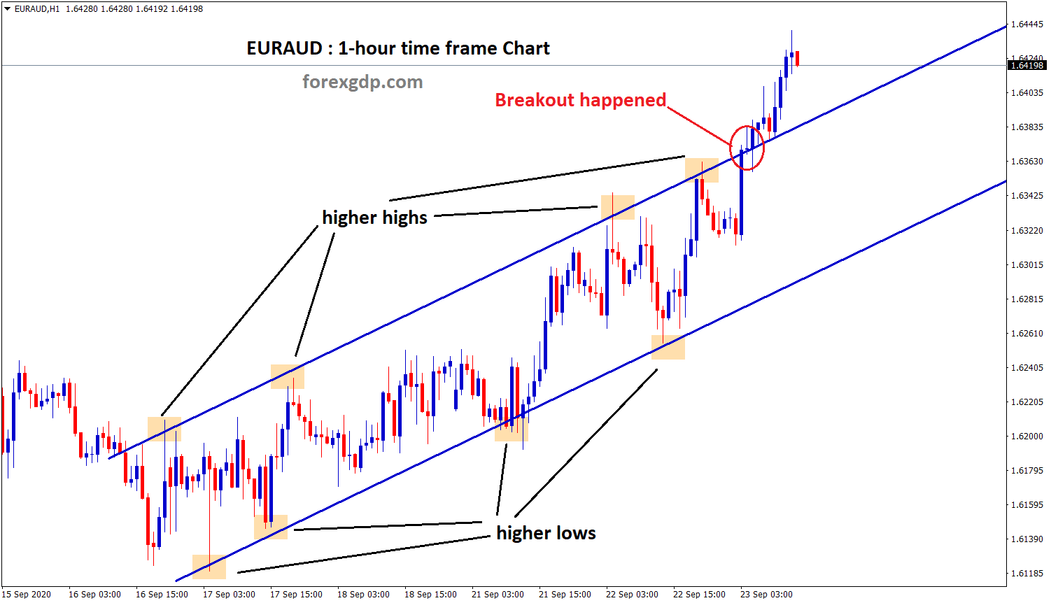 euraud broken the top of the Ascending channel