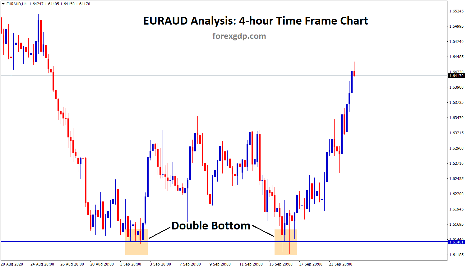 euraud double bottom pattern in h4