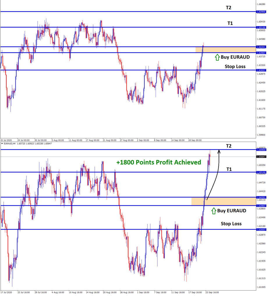 euraud reach 1800 points profit