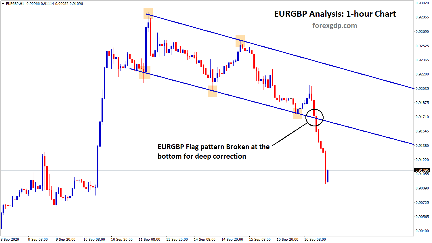 eurgbp flag pattern broken and reached stop loss price