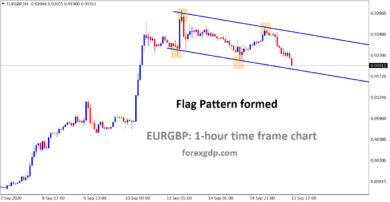 eurgbp flag pattern formed in h1 chart