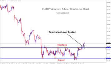eurjpy resistance level broken in 1hr