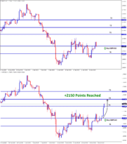 gbpcad reach 2150 points in buy signal