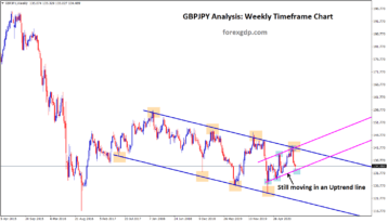 gbpjpy still moving in an uptrend line