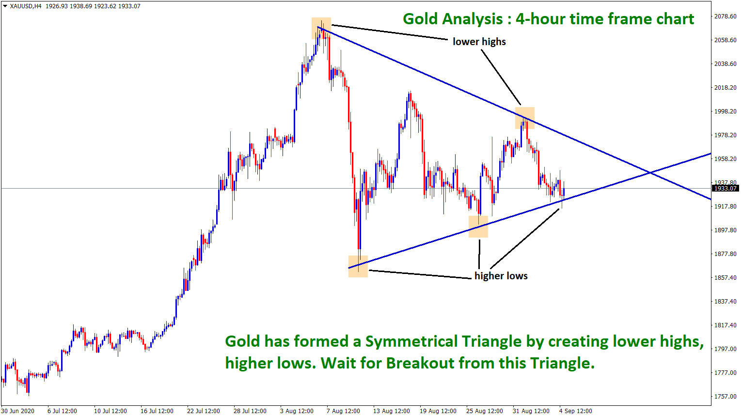 gold symmetrical Triangle pattern in 4hr chart