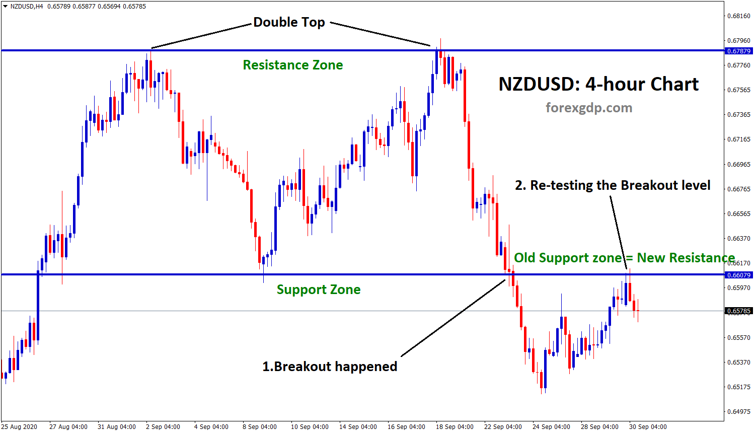 nzdusd breakout and retesting the old suport line