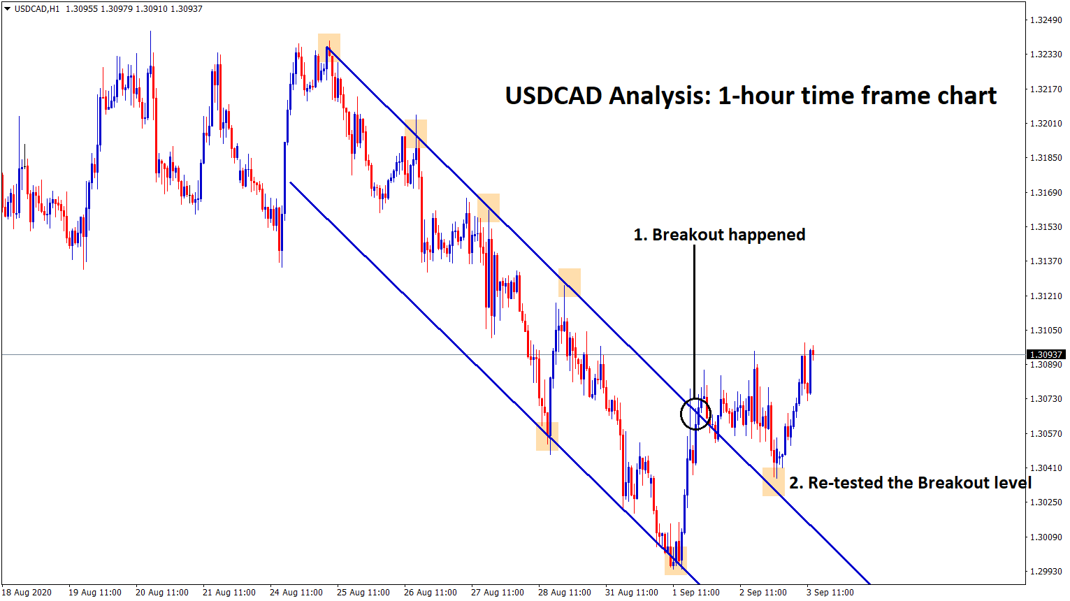 usdcad breakout and retest the breakout level
