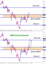 usdcad reached 580 points profit in buy signal